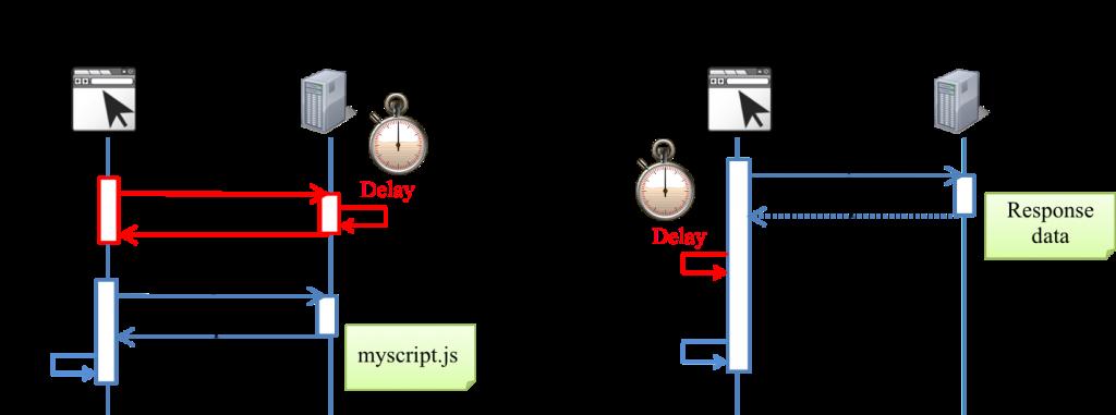 ajax-delay